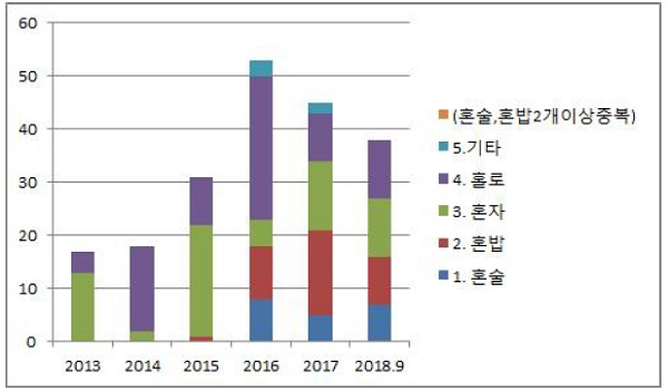 '혼밥' '혼술' 등이 포함된 상표 출원 건수(2013~2018년 9월)