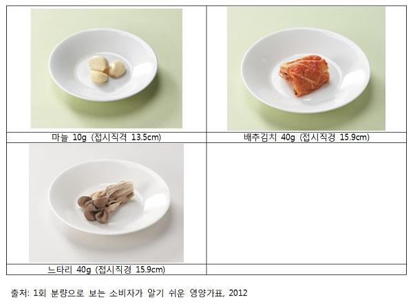 국민 1인이 한 번에 먹는 평균 양