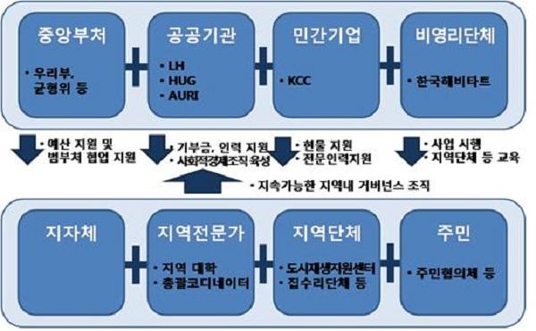 민관협력형 노후주택 개선사업 추진 체계(제공=국토교통부)