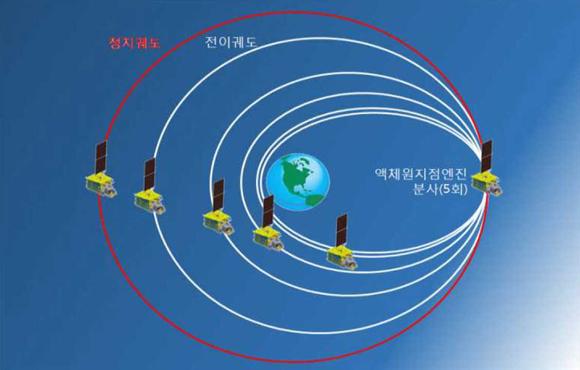 천리안위성 2A호 목표 정지궤도(적도 상공 3만 6000km) 획득 과정 (이미지=기상청)