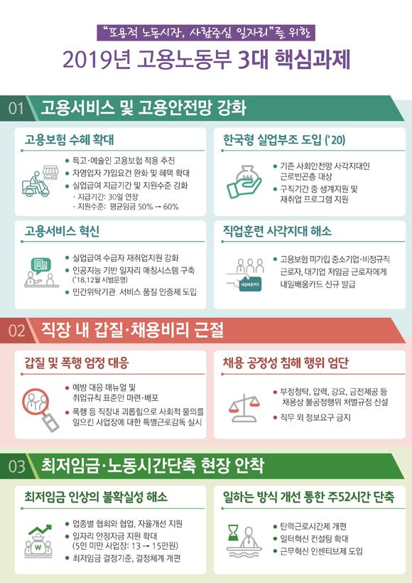 2019년 고용노동부 3대 핵심과제. (표=고용노동부)