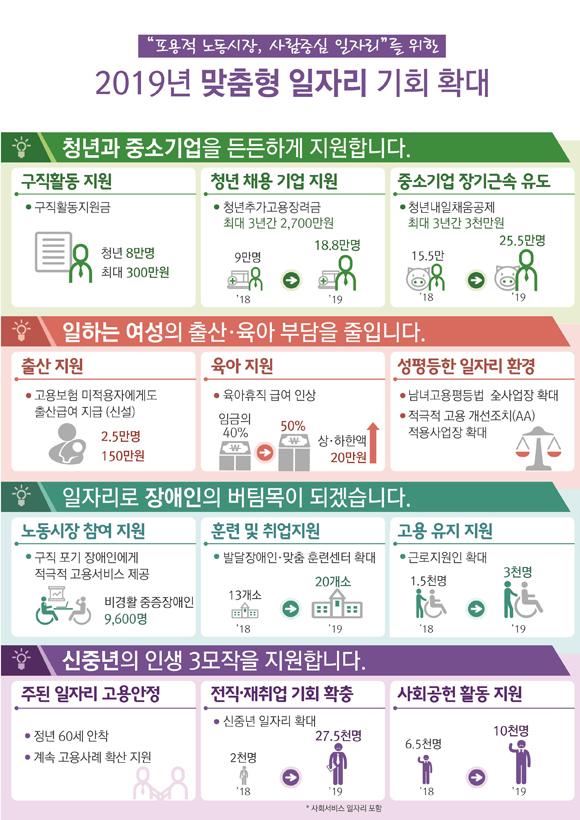 2019년 맞춤형 일자리 기회 확대. (표=고용노동부)