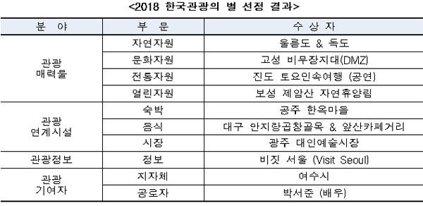 2018 한국관광의 별 선정 결과