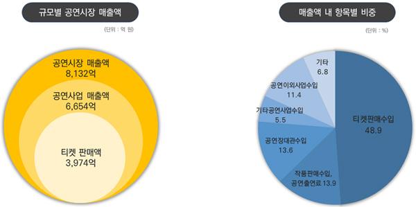 '2018 공연예술실태조사' 2017년 기준 공연시장 매출액 및 항목별 비중(이미지=문화체육관광부)