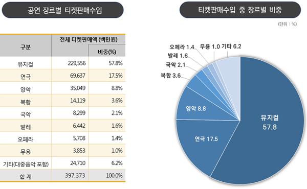 '2018 공연예술실태조사' 공연 장르별 티켓판매 수입 및 비중(이미지=문화체육관광부)