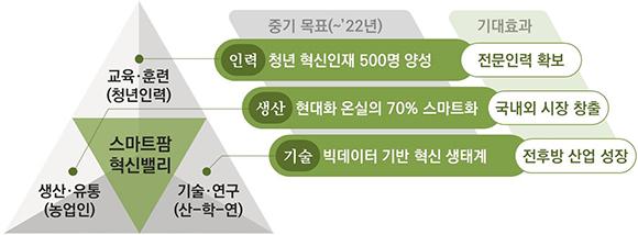 스마트팜 혁신모델. (그래픽=농림축산식품부)