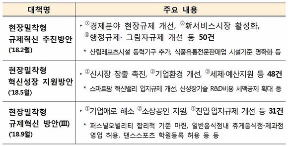 현장밀착형 규제혁신 주요 내용. (표=기획재정부)