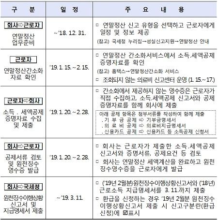 연말정산 주요 일정(제공=국세청)