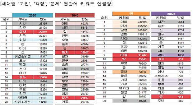 세대별 '고민', '걱정', '문제' 연관어 키워드 언급량