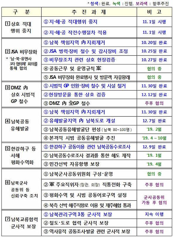 9·19 군사합의 주요 이행현황. (표=국방부)