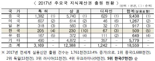 2017년 주요국 지식재산권 출원 현황
