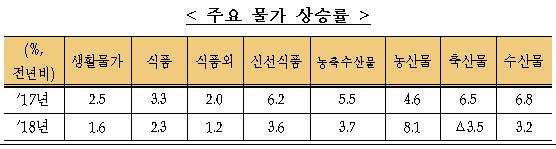 주요 물가 상승률
