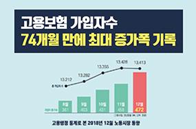 고용보험 가입자 수 74개월 만에 최대 증가폭