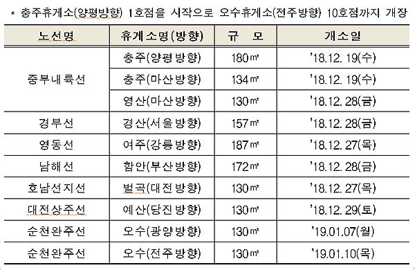 'ex 화물차라운지' 설치 설치현황