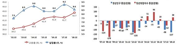 12월 청년고용동향 추이(좌) 및 12월 청년인구 및 취업자 수 증감. (그래프=고용노동부)