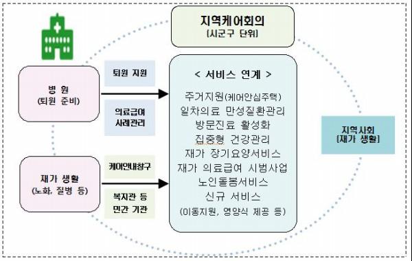 노인 대상의 통합돌봄 서비스(출처=보건복지부)