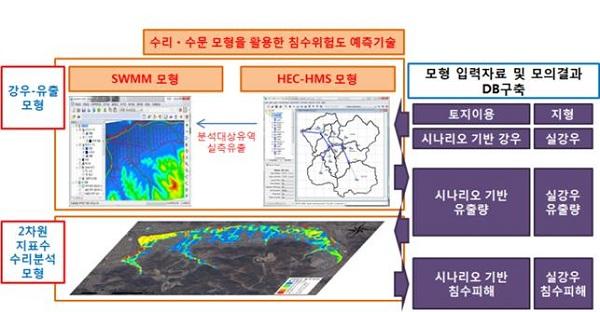 강우 시나리오 기반의 침수DB 구축을 통한 침수예측 시스쳄 구축 방안
