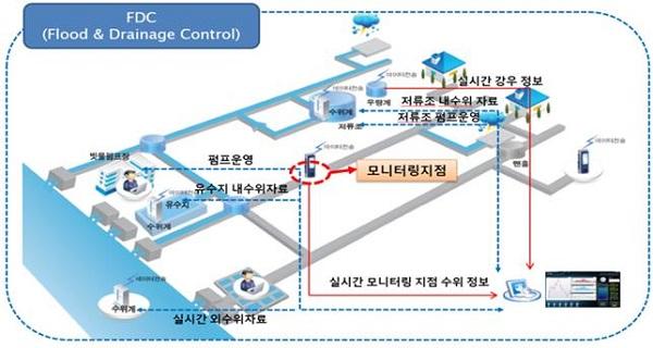 빗물펌프장 및 저류조 최적 운영시스템 구축도