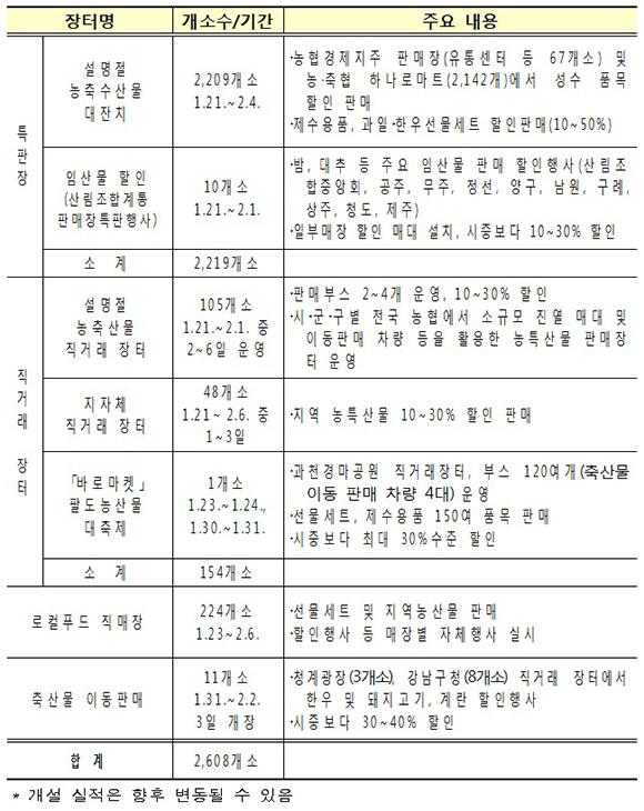 설 직거래 장터 및 특판장 운영계획(안) (출처=농림축산식품부)