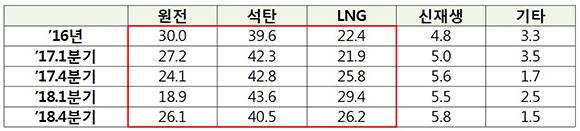 발전원별 발전비중(%)