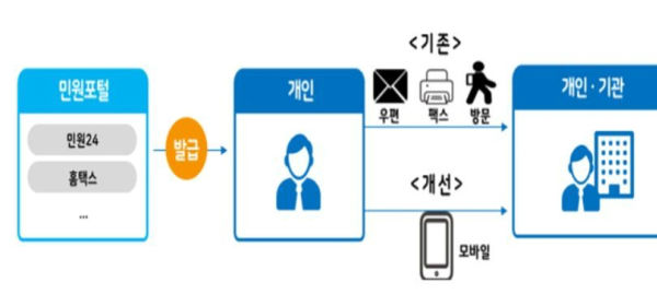 행안부는 각종 종이 증명서를 발급하고 제출하는 과정에서 시민과 기업이 겪는 불편을 줄이기 위해 올 해 안에 휴대폰으로 민원서류를 발급받아 보관할 수 있도록 한다는 방침이다. (출처=행정안전부)