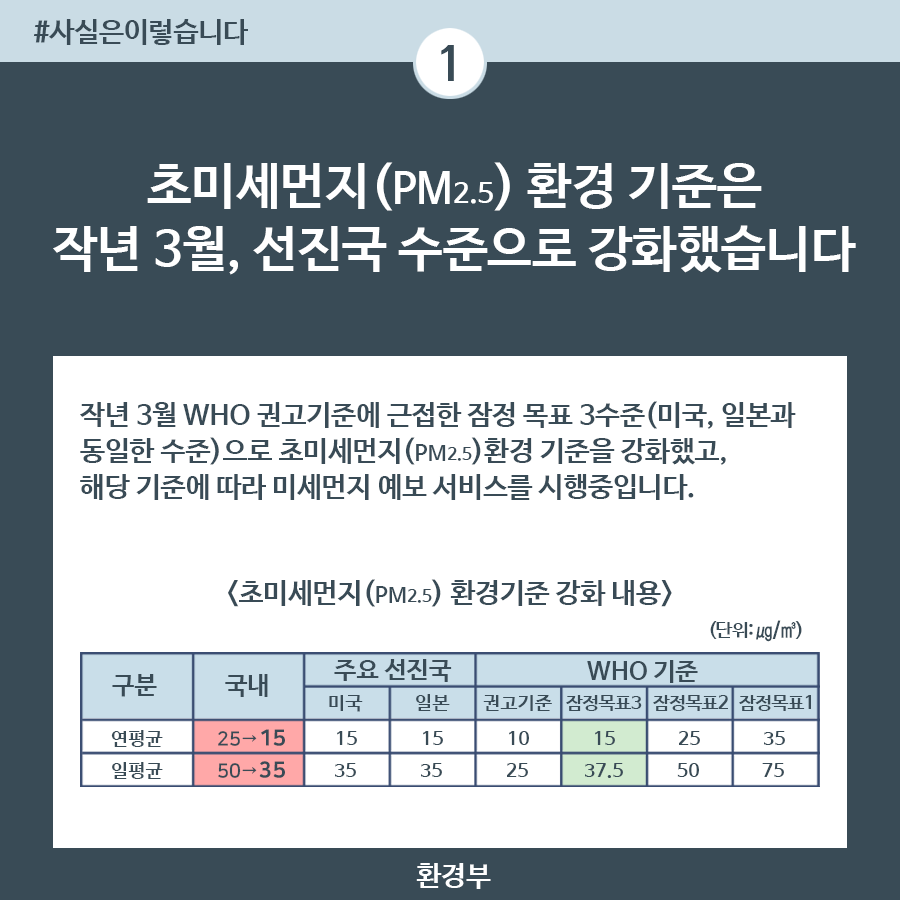미세먼지 예보, 美·日 등 선진국 환경기준 시행 중