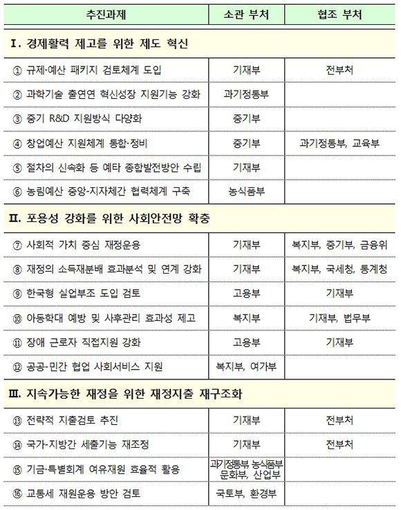 '지출혁신 2.0' 16개 과제및 추진방안. (출처=기획재정부)