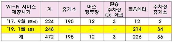 한국도로공사 관리 고속도로 구간 내 무료 와이파이 제공 현황. (출처=국토교통부)