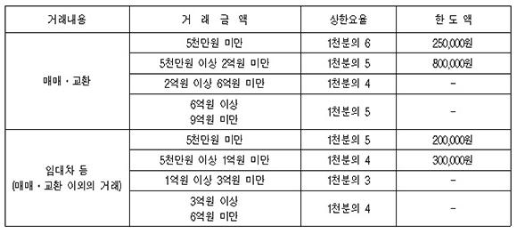 서울특별시 주택 중개보수 등에 관한 조례 '별표1 - 중개보수 한도'