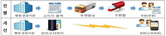 현행 고지서 발송과정과 모바일 서비스 개선내용. (이미지=과학기술정보통신부)