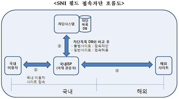 SNI 필드 접속차단 흐름도