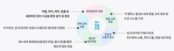 서울시 50플러스 포털에서 제공하는 서비스. (인포그래픽=50플러스 포털)