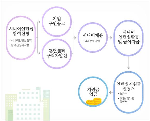 시니어인턴십 지원 과정. (인포그래픽=서울시어르신취업지원센터)