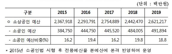 소상공인 예산대비 소공인 예산 현황