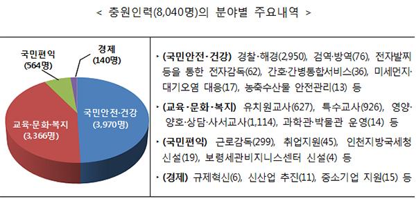 충원인력(8,040명)의 분야별 주요내역