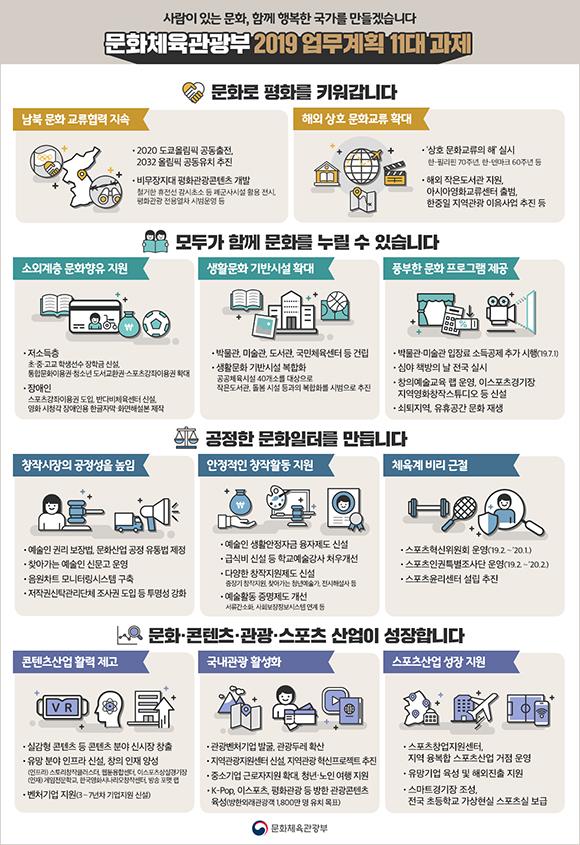 문화체육관광부 2019 업무계획 11대 과제. (인포그래픽=문체부 제공)
