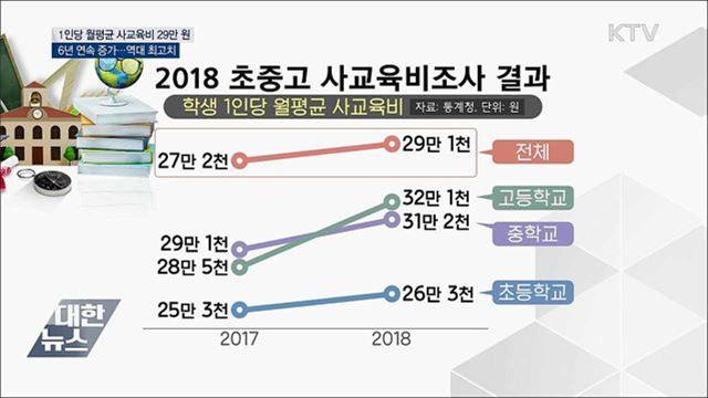 월평균 사교육비 29만 원 '역대 최고'