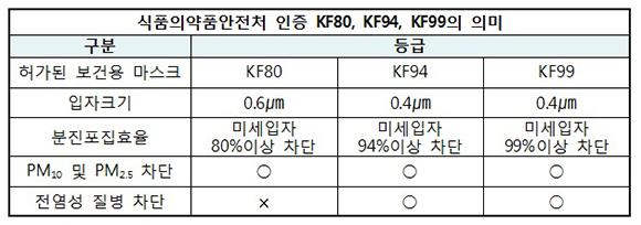 식품의약품안전처 인증 KF 수치 의미.