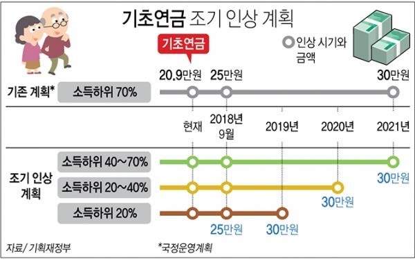 2019년 4월부터 기초연금은 소득 하위 20%를 기준, 30만원으로 인상된다. 2020년에는 40%, 2021년에는 70%까지 점차 수급자 범위를 확대할 전망이다. (출처=기획재정부)