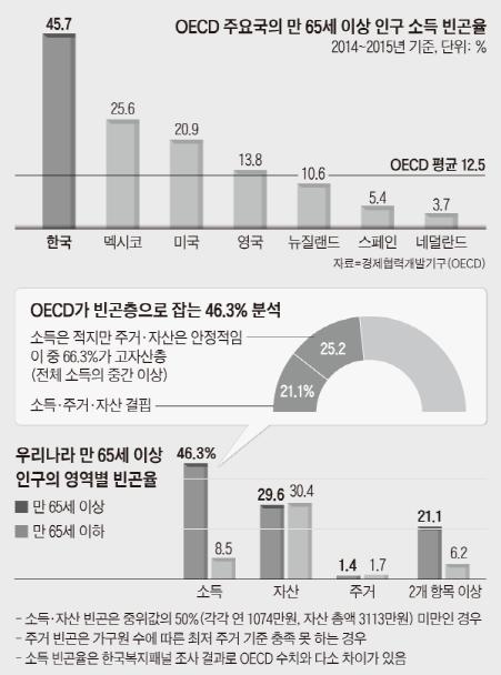 OECD국가 중 우리나라는 한결같이 노인 빈곤율 1위 자리를 벗어나기 못하고 있다.(출처=경제협력개발기구)