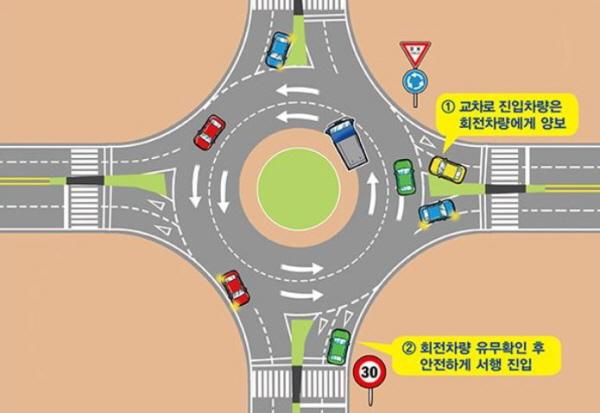 회전교차로 설명 포스터(출처=도로교통공단)