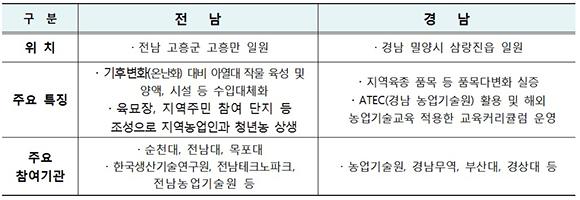 전남과 경남의 스마트팜 혁신밸리 계획안.