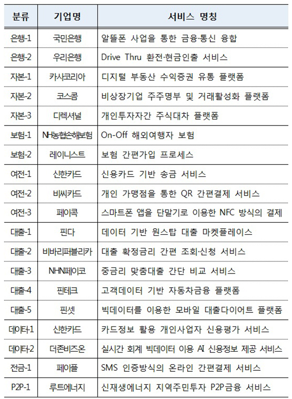 19개 우선심사 대상 서비스 주요 신청내용.