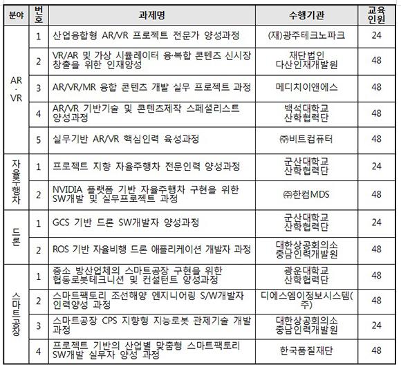 2019 혁신성장 청년인재 집중양성 수행기관 선정 결과.