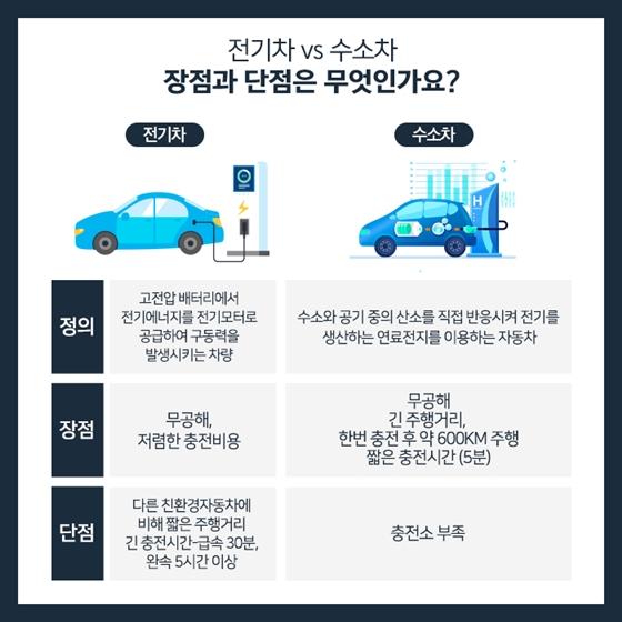 전기차 vs 수소차, 나에게 맞는 친환경 자동차는?