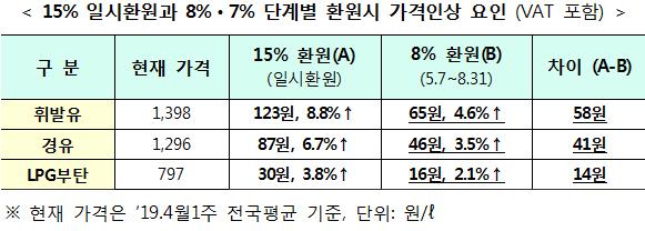 15% 일시환원과 8%ㆍ7% 단계별 환원시 가격인상 요인 (VAT 포함)