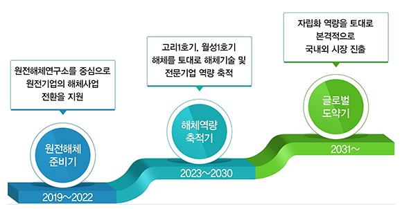원전해체 산업 육성전략.