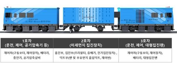 철도터널 미세먼지 제거 차량 구성