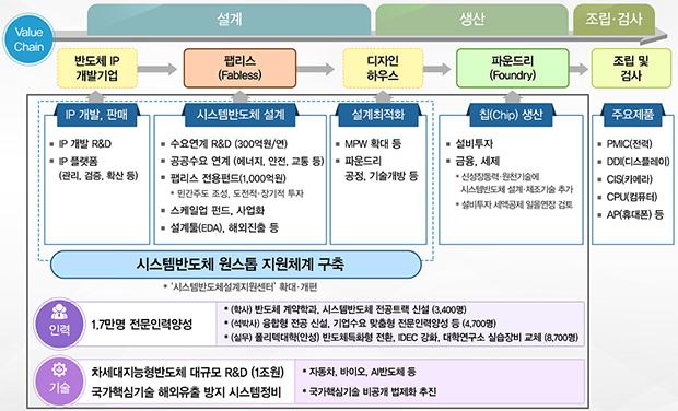 '시스템반도체 비전과 전략' 주요 내용