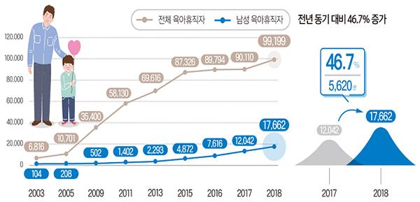 육아휴직자 증가 추이.